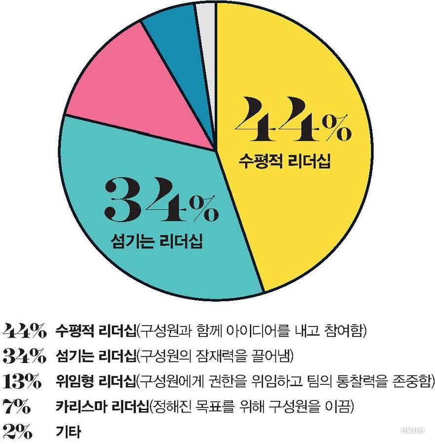 리더십 그래프