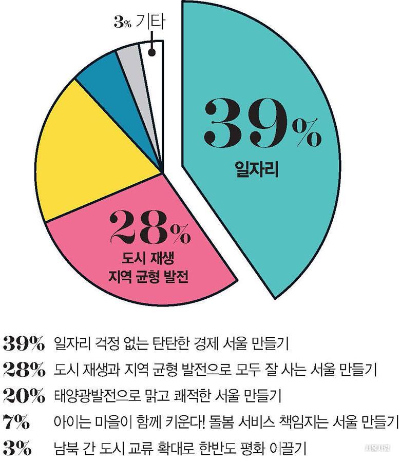 서울의 문제점