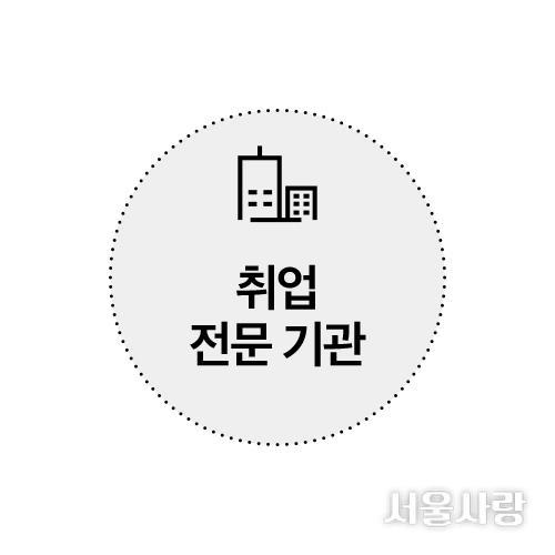 서울일자리센터