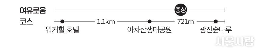 여유로움코스-워커힐 호텔→1.1km→아차산생태공원→721m→광진숲나루