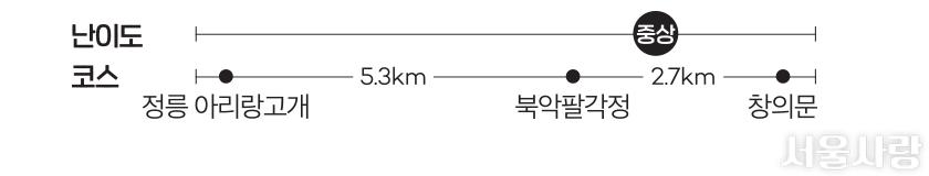 난이도 코스-정릉 아리랑고개→5.3km→북악팔각정→2.7km→창의문
