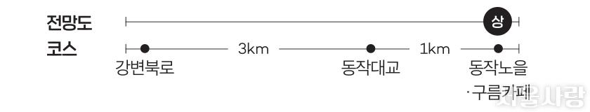 전망도 코스- 강변북로→3km→동작대교→1km→동작노을·구름카페