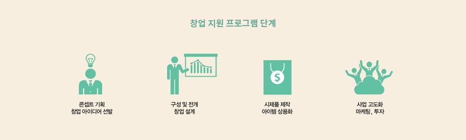 창업 지원 프로그램 단계 자세한 내용 아래 참조