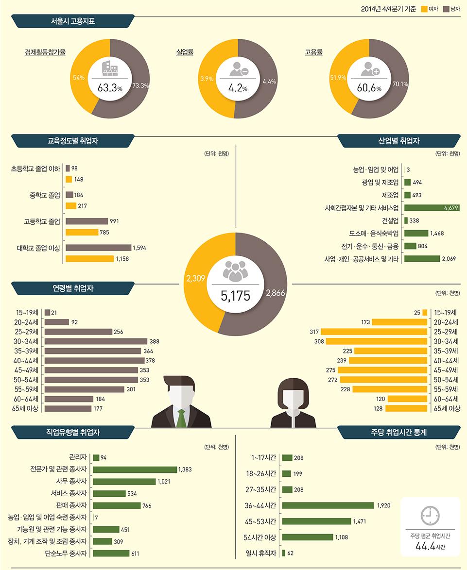 서울 일자리 통계