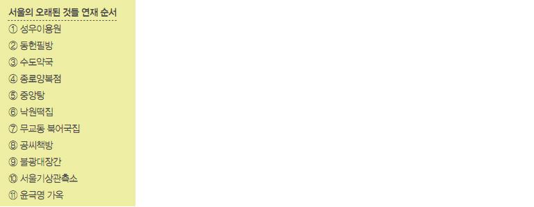 서울의 오래된 것들 연재 순서 1.성우이용원, 2동헌필방, 3수도약국 4종로양복점, 5중앙탕, 6낙원떡집, 7무교동 북어국집, 8공씨책방, 9불광대장간, 10서울기상관측소, 11윤극영 가옥