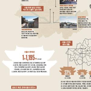 [서울의 한옥]서울 한옥 밀집 지역 & 역사 속 인물이 살던 한옥 서울시 한옥 정보 한눈에 보기