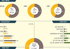 [서울 일자리 대장정]서울 일자리 통계